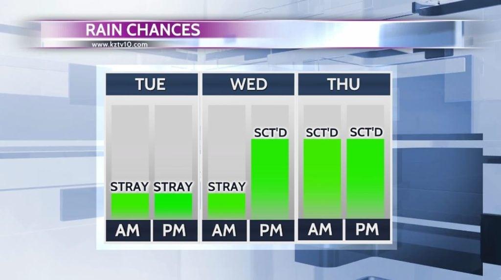 Upcoming Rain Chances